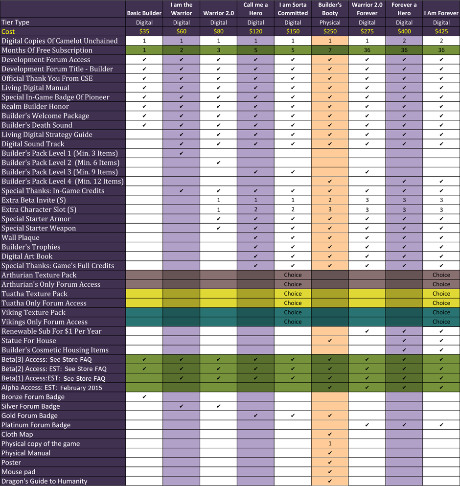 Builders tier comparison chart